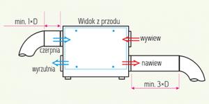 mistral-podlaczenie-kanalow-wentylacja