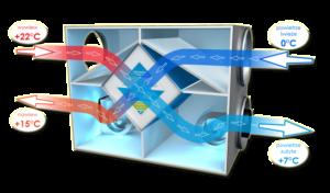 rekuperator-krzyzowy-dzialanie