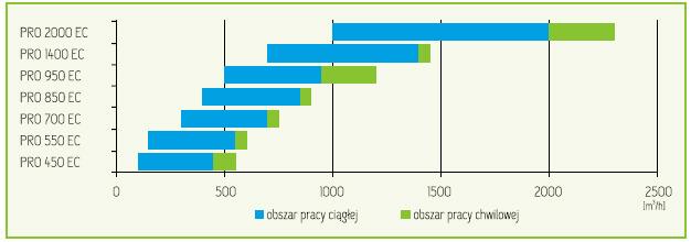 wykres-szybkiego-doboru-rekuperatora-mistral-pro