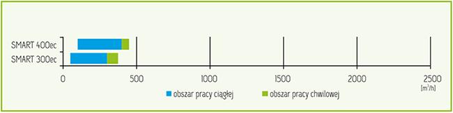 wykres-szybkiego-doboru-rekuperatora-mistral-smart