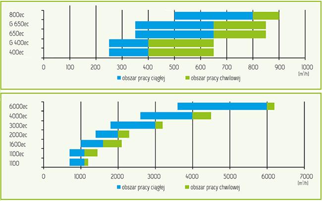 wykres-szybkiego-doboru-rekuperatory-krzyżowe-mistral