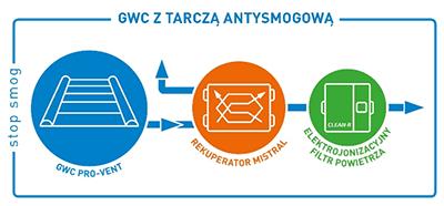 gwc-tarcza-antysmogowa