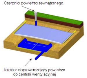gwcpc2-wentylacja-z-gwc