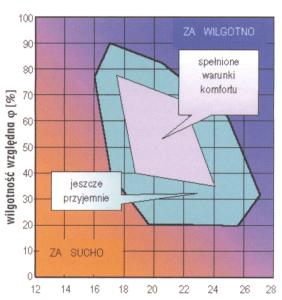 obszar-komfortu-schemat