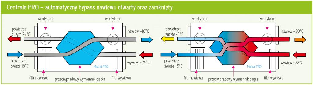 przeplyw-powietrza-w-centrali-wentylacyjnej-mistral-pro-1024x280-1