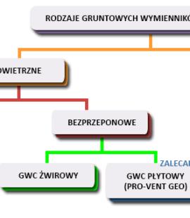 rodzaje-gwc