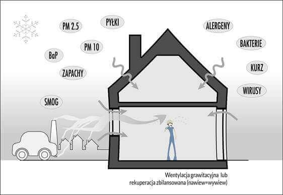 wentylacja-smog