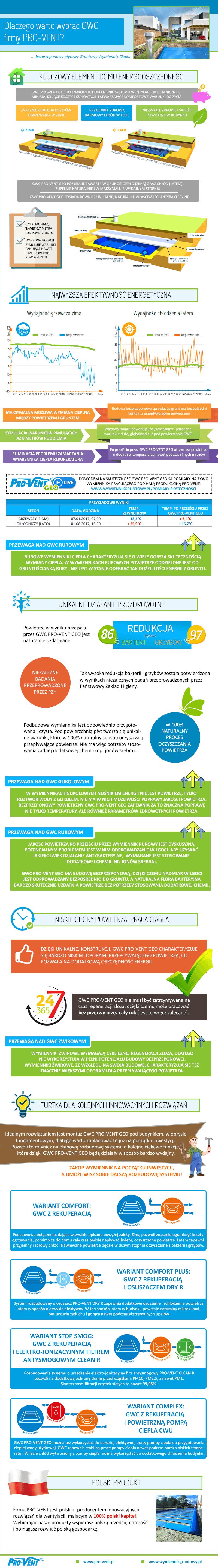 wybor-gwc-infografika