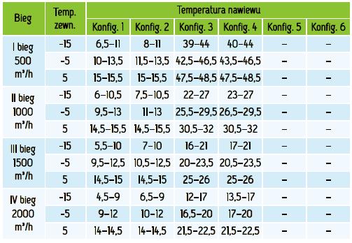 MISTRAL_2000_EC_temperatury