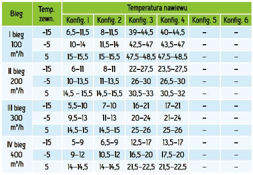 MISTRAL_400_EC_temperatury