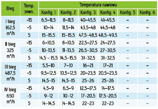 MISTRAL_650_EC_temperatury