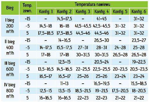 MISTRAL_SLIM_800_EC_temperatury-rekuperator-przeciwprądowy-podwieszany