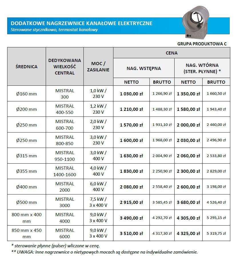 ceny nagrzewnic kanałowych elektrycznych