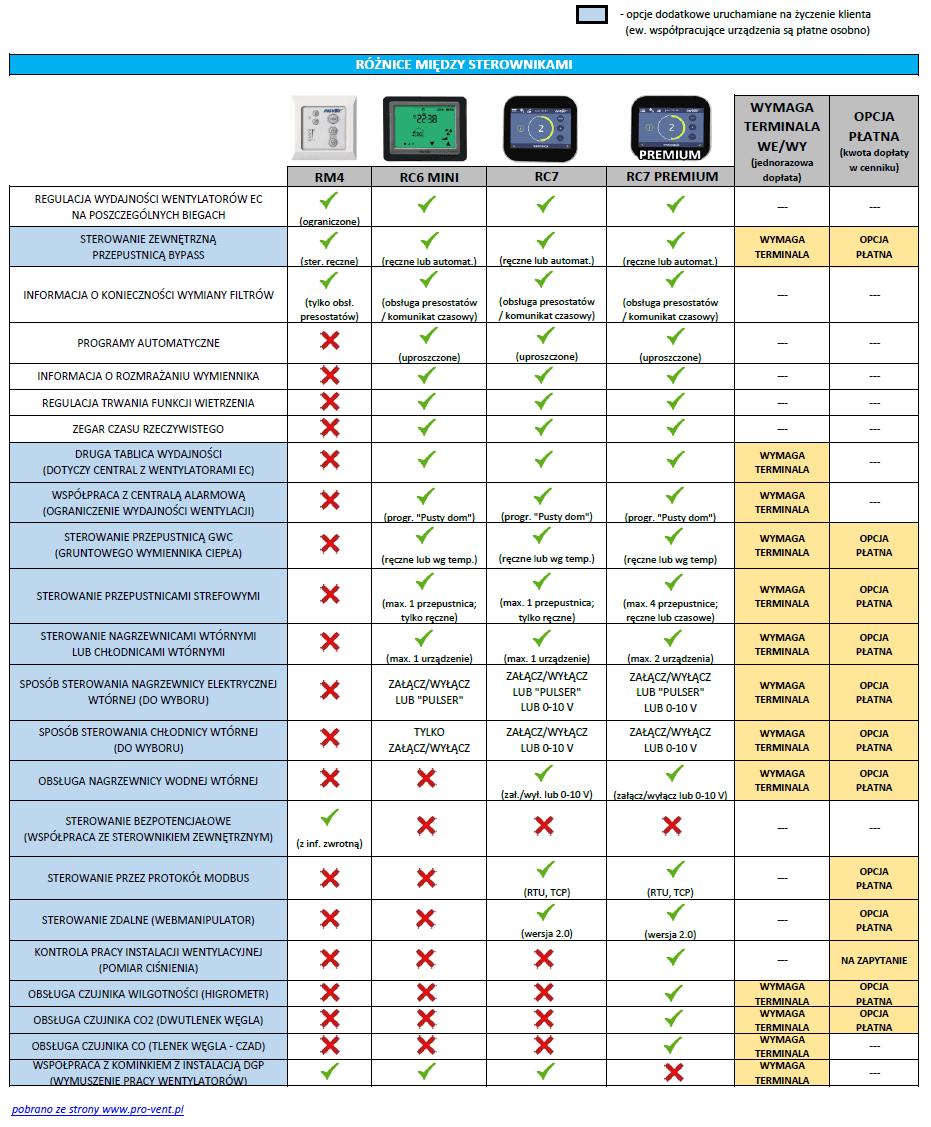 różnice między sterownikami