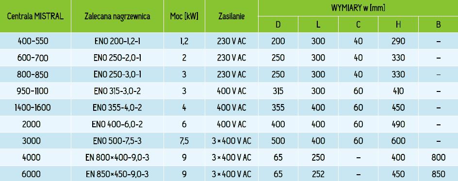 kanalowa_nagrzewnica_elektryczna_moce_wymiary