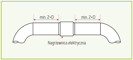 kanalowa_nagrzewnica_elektryczna_odstepy