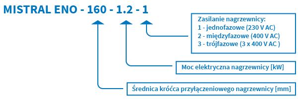 kanalowa_nagrzewnica_elektryczna_oznaczenie