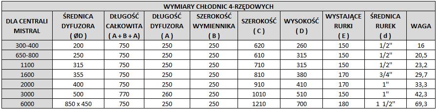 kanalowe_chlodnice_wodne_wymiary