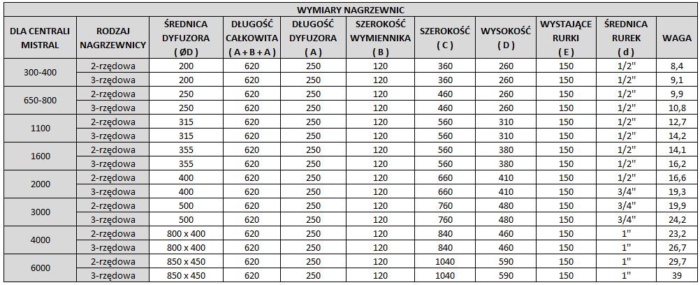 kanalowe_nagrzewnice_wodne_wymiary