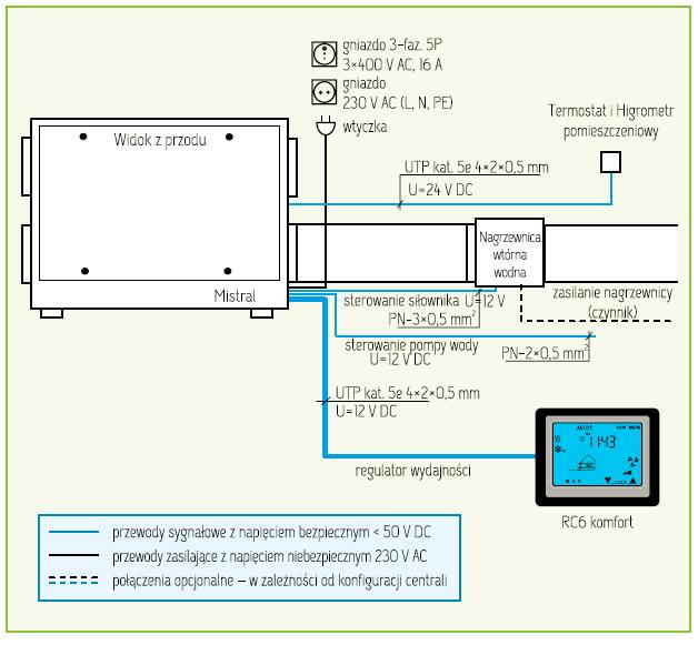 MISTRAL-BSR-ideowy-schemat-polaczen