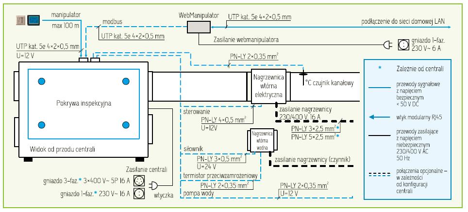 MISTRAL-PRO-ideowy-schemat-polaczen