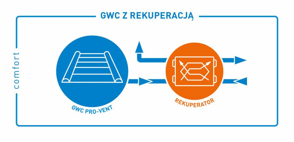 comfort-gwc-rekuperator-ikony