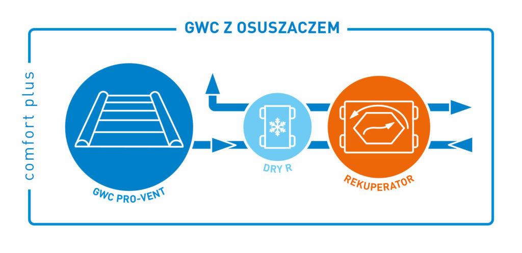 comfort-plus-gwc-rekuperator-ikony