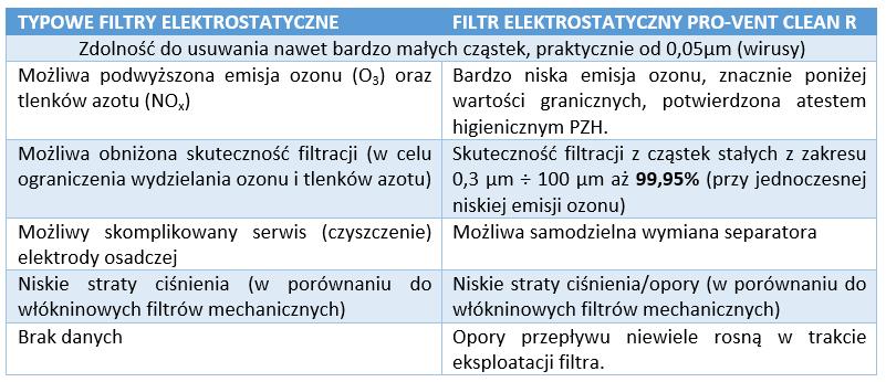 tabela-porownanie-filtr-elektrostatyczny-pro-vent-clean