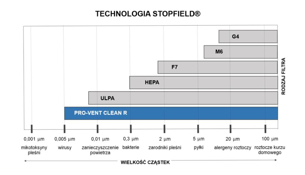 wykres-stopfield-skutecznosc-filtracji-wirusy