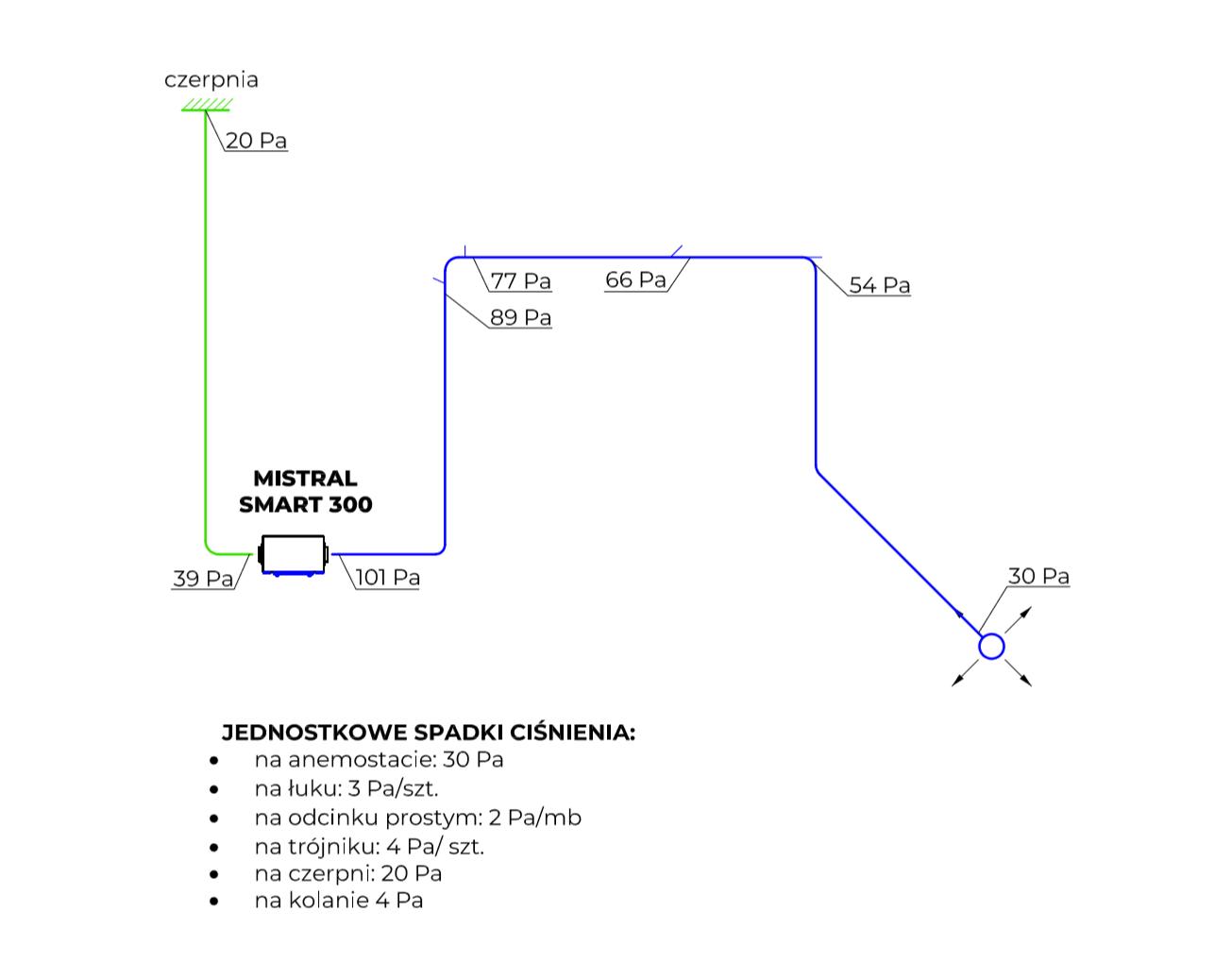 projekt-wentylacji-straty-cisnienia-schemat